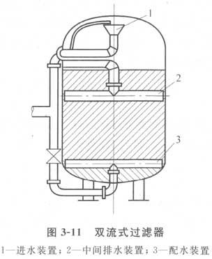 双流式过滤器与普通过滤器结构上的不同在于前者设有