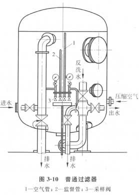 石英砂过滤器结构图