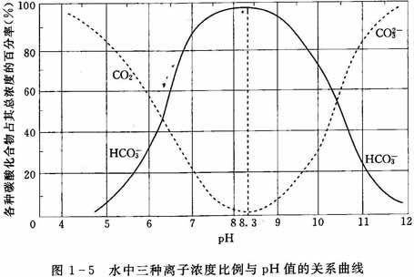 水的三种形态五种品质_水的pH值与水中化合物的关系