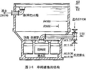 单阀滤池结构图图片